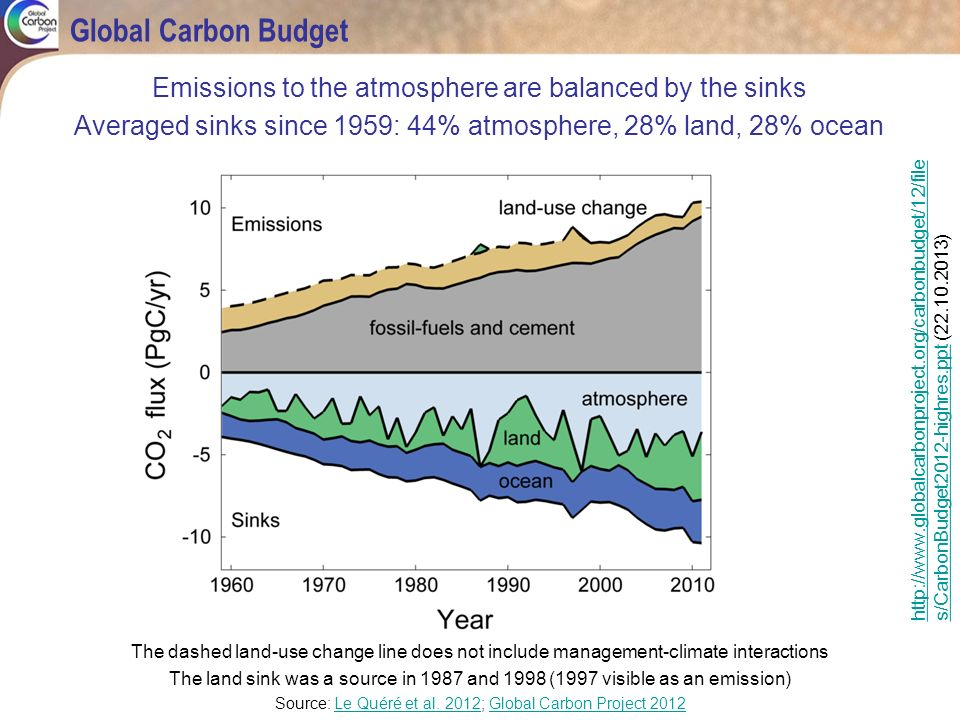Global Carbon Budget Emissions to the atmosphere are balanced by the sinks. Averaged sinks since 1959: 44% atmosphere, 28% land, 28% ocean.