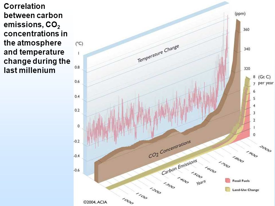 Correlation between carbon emissions, CO2 concentrations in the atmosphere and temperature change during the last millenium