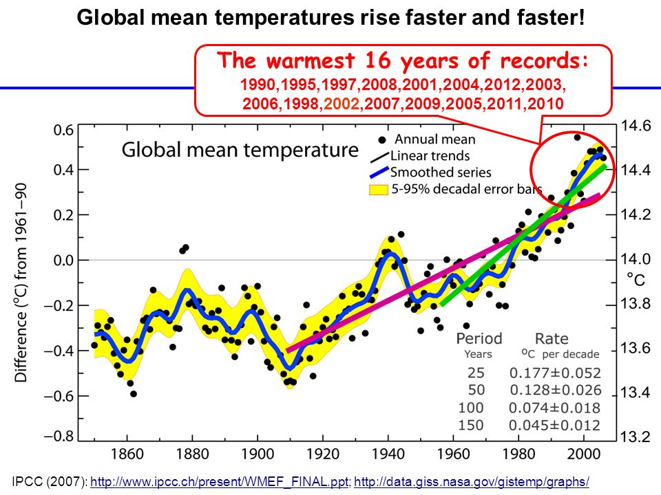 The warmest 16 years of records: