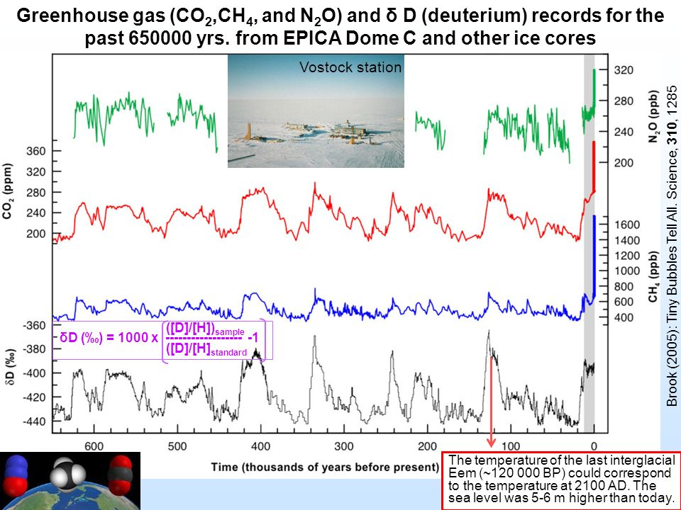 Greenhouse gas (CO2,CH4, and N2O) and δ D (deuterium) records for the past yrs. from EPICA Dome C and other ice cores