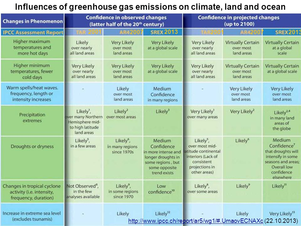 Influences of greenhouse gas emissions on climate, land and ocean