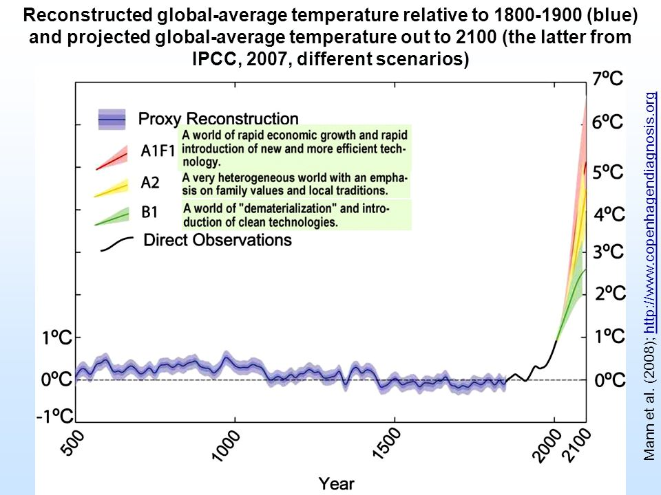 Reconstructed global-average temperature relative to 1800-1900 (blue) and projected global-average temperature out to 2100 (the latter from IPCC, 2007, different scenarios)