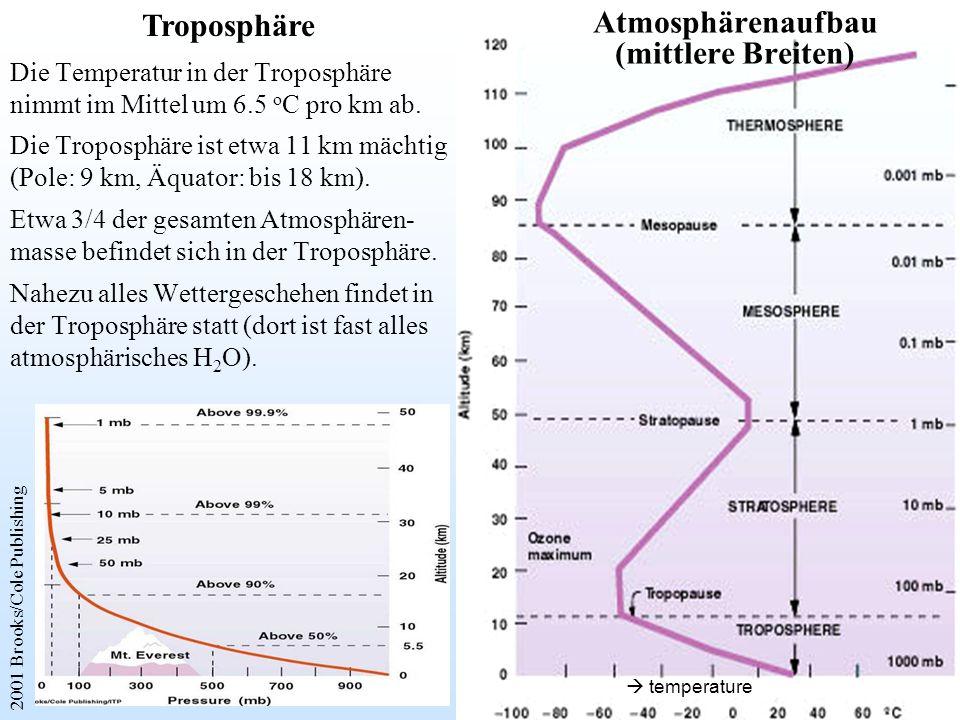 Atmosphärenaufbau (mittlere Breiten)