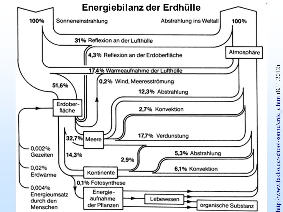 Energiebilanz der Erdhülle