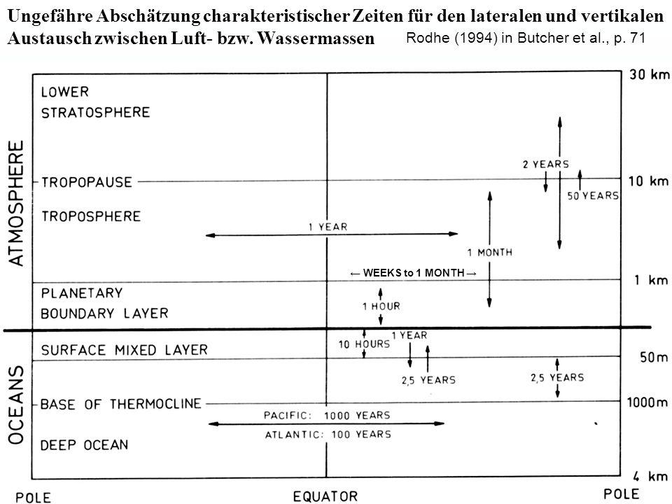 Ungefähre Abschätzung charakteristischer Zeiten für den lateralen und vertikalen Austausch zwischen Luft- bzw. Wassermassen