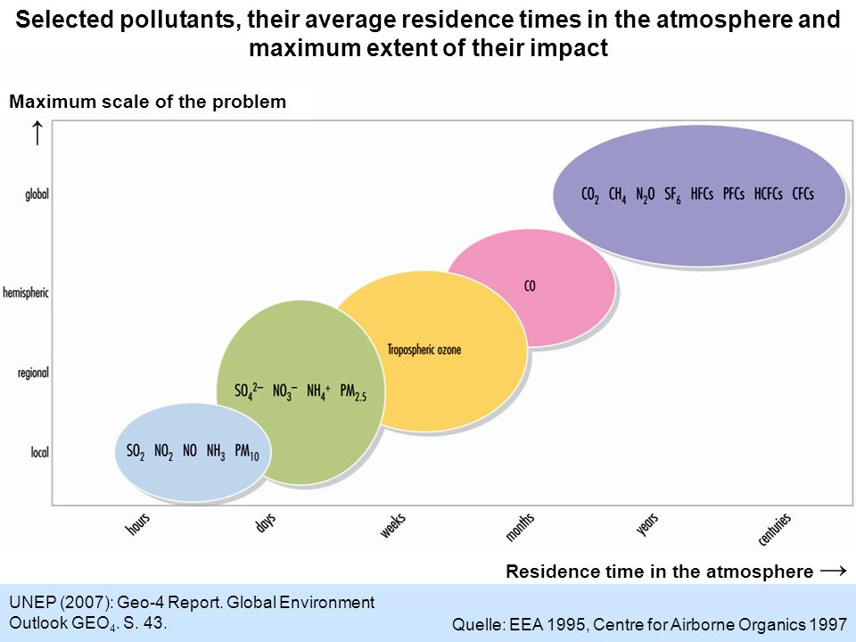 Selected pollutants, their average residence times in the atmosphere and maximum extent of their impact