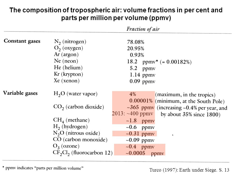 The composition of tropospheric air: volume fractions in per cent and parts per million per volume (ppmv)