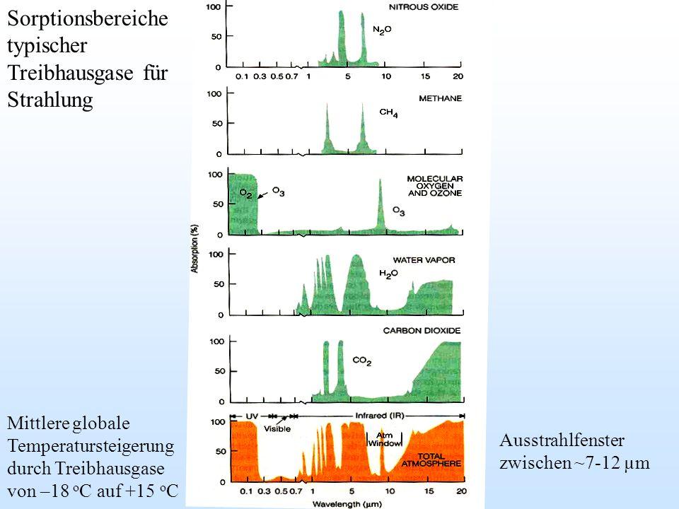 Sorptionsbereiche typischer Treibhausgase für Strahlung