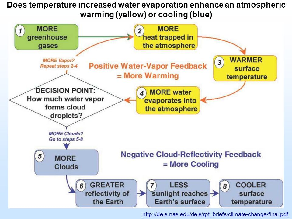 Does temperature increased water evaporation enhance an atmospheric warming (yellow) or cooling (blue)