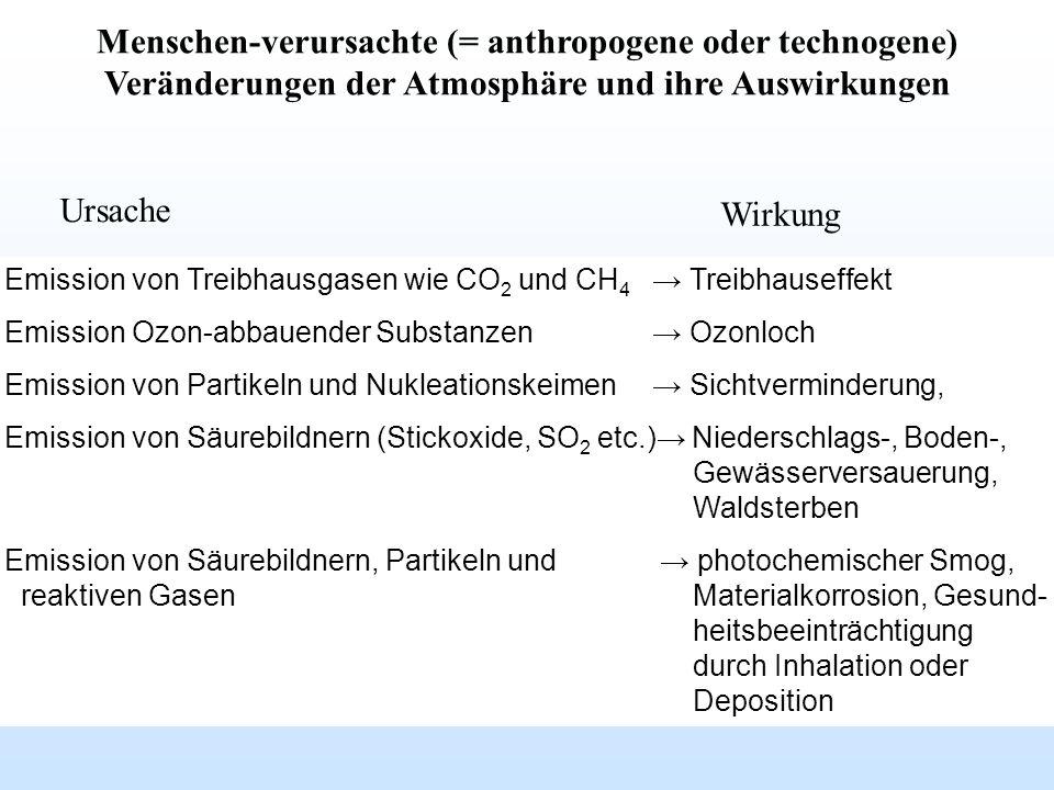 Menschen-verursachte (= anthropogene oder technogene) Veränderungen der Atmosphäre und ihre Auswirkungen