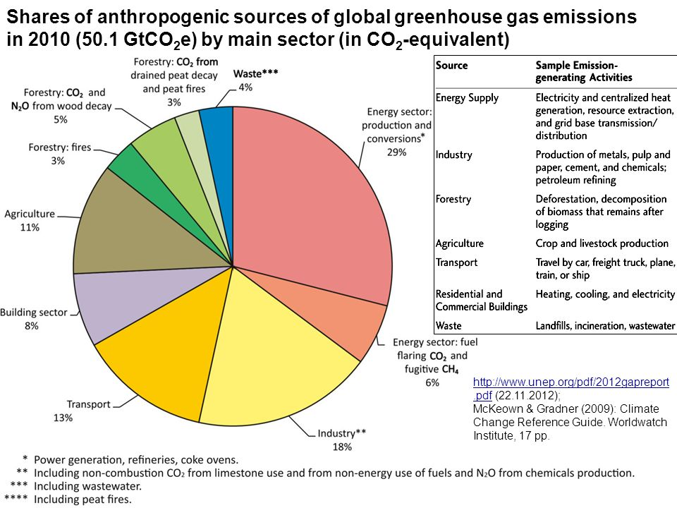 Shares of anthropogenic sources of global greenhouse gas emissions in 2010 (50.1 GtCO2e) by main sector (in CO2-equivalent)