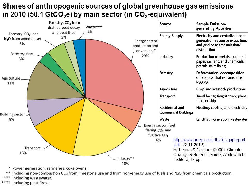 Die Atmosphäre und ihre Veränderungen - 121.1KB