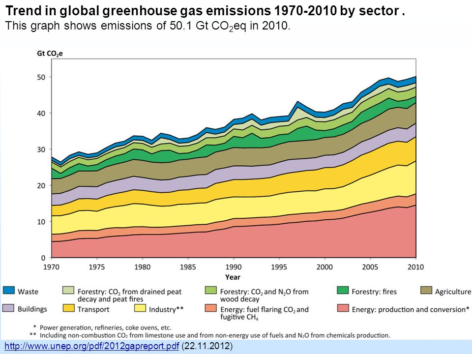 Trend in global greenhouse gas emissions 1970-2010 by sector