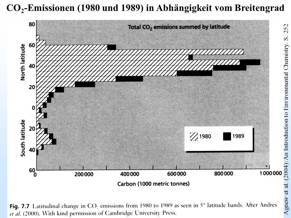 CO2-Emissionen (1980 und 1989) in Abhängigkeit vom Breitengrad