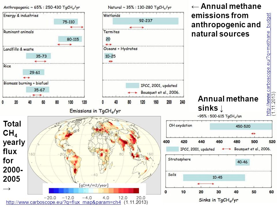 ← Annual methane emissions from anthropogenic and natural sources
