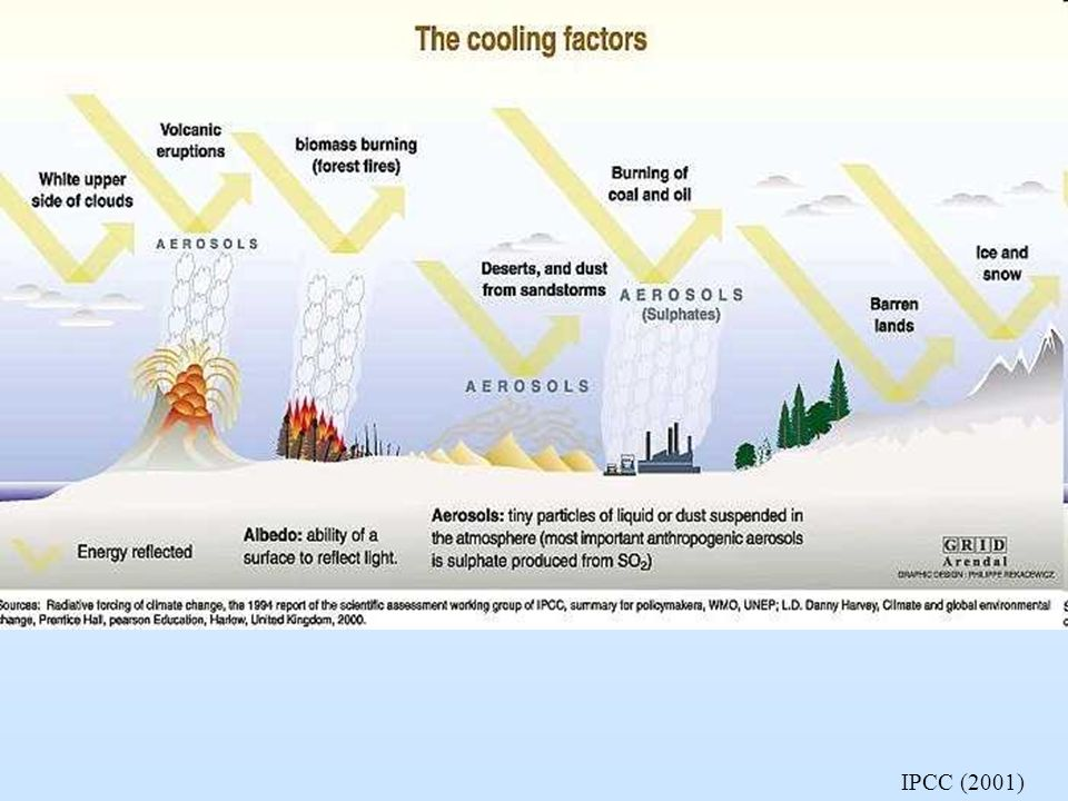 The amount of aerosols in the air has direct effect on the amount of solar radiation hitting the Earth s surface. Aerosols may have significant local or regional impact on temperature. Water vapour is a greenhouse gas, but at the same time the upper white surface of clouds reflects solar radiation back into space. Albedo - reflections of solar radiation from surfaces on the Earth - creates difficulties in exact calculations. If e.g. the polar icecap melts, the albedo will be significantly reduced. Open water absorbs heat, while white ice and snow reflect it.