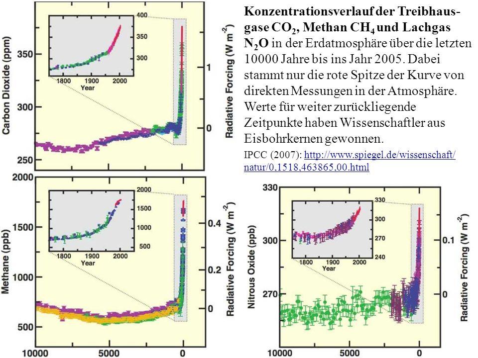 Konzentrationsverlauf der Treibhaus-gase CO2, Methan CH4 und Lachgas N2O in der Erdatmosphäre über die letzten 10000 Jahre bis ins Jahr 2005. Dabei stammt nur die rote Spitze der Kurve von direkten Messungen in der Atmosphäre. Werte für weiter zurückliegende Zeitpunkte haben Wissenschaftler aus Eisbohrkernen gewonnen.