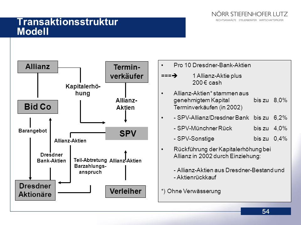 Transaktionsstruktur Modell
