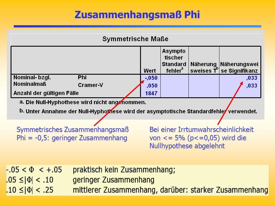 Zusammenhangsmaß Phi Symmetrisches Zusammenhangsmaß Phi = -0,5: geringer Zusammenhang.