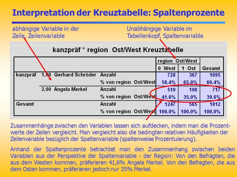 Interpretation der Kreuztabelle: Spaltenprozente
