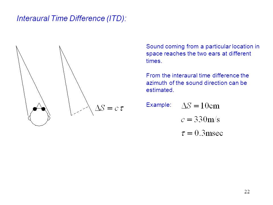 Interaural Time Difference (ITD):
