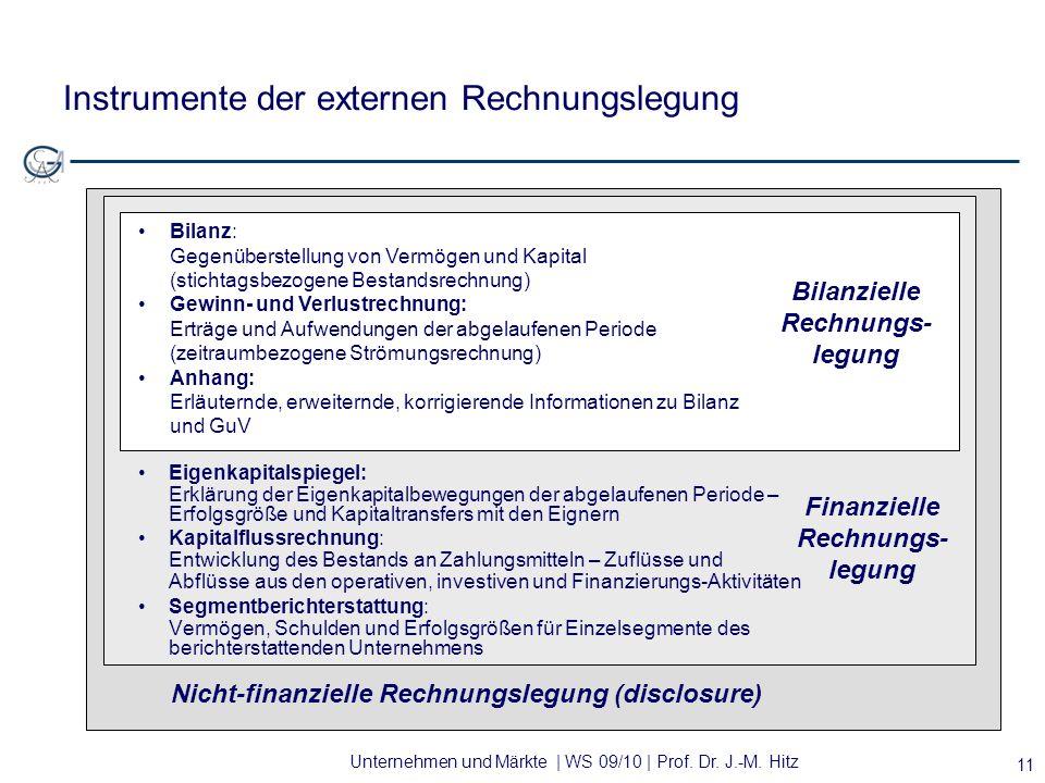 Instrumente der externen Rechnungslegung