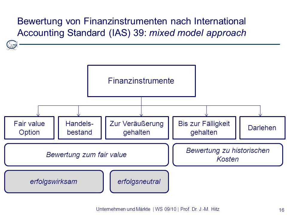 Bewertung von Finanzinstrumenten nach International Accounting Standard (IAS) 39: mixed model approach