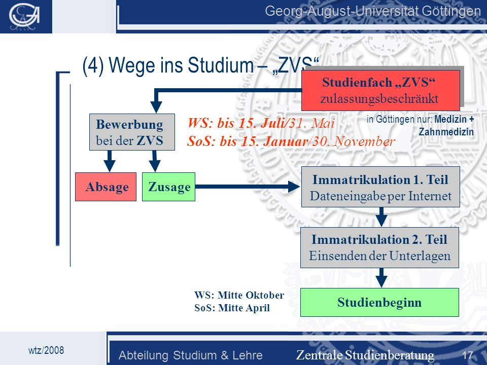 "(4) Wege ins Studium – ""ZVS"