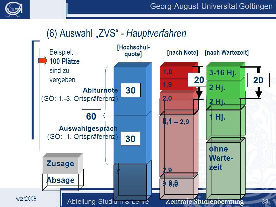 """(6) Auswahl """"ZVS - Hauptverfahren"""