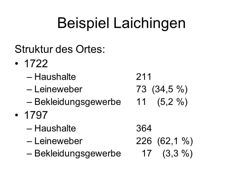 Beispiel Laichingen Struktur des Ortes: 1722 1797 Haushalte 211