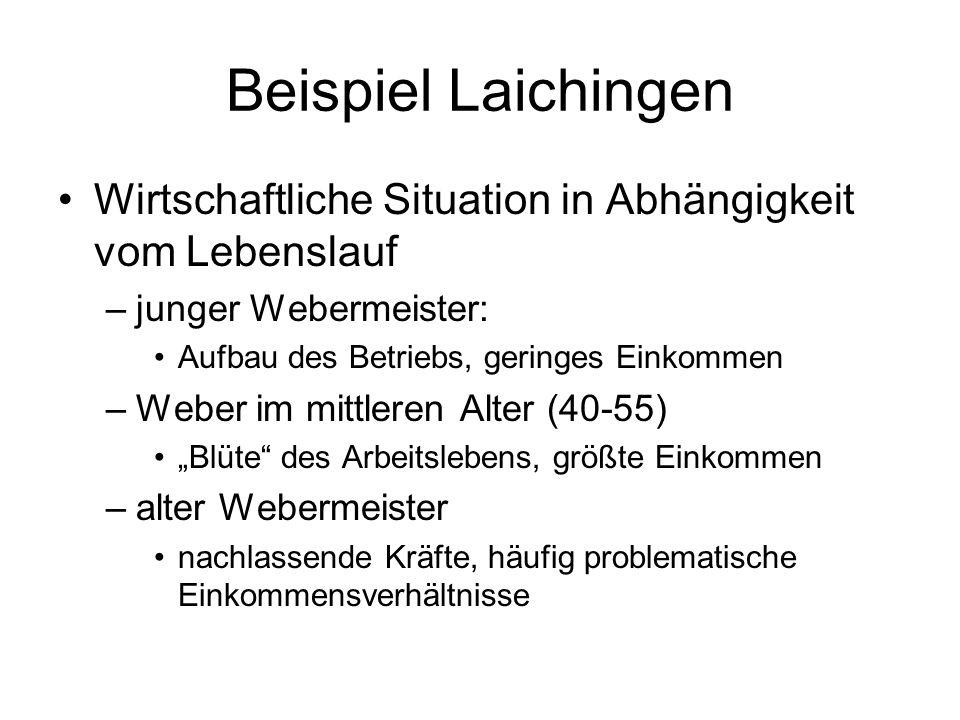 Beispiel LaichingenWirtschaftliche Situation in Abhängigkeit vom Lebenslauf. junger Webermeister: Aufbau des Betriebs, geringes Einkommen.