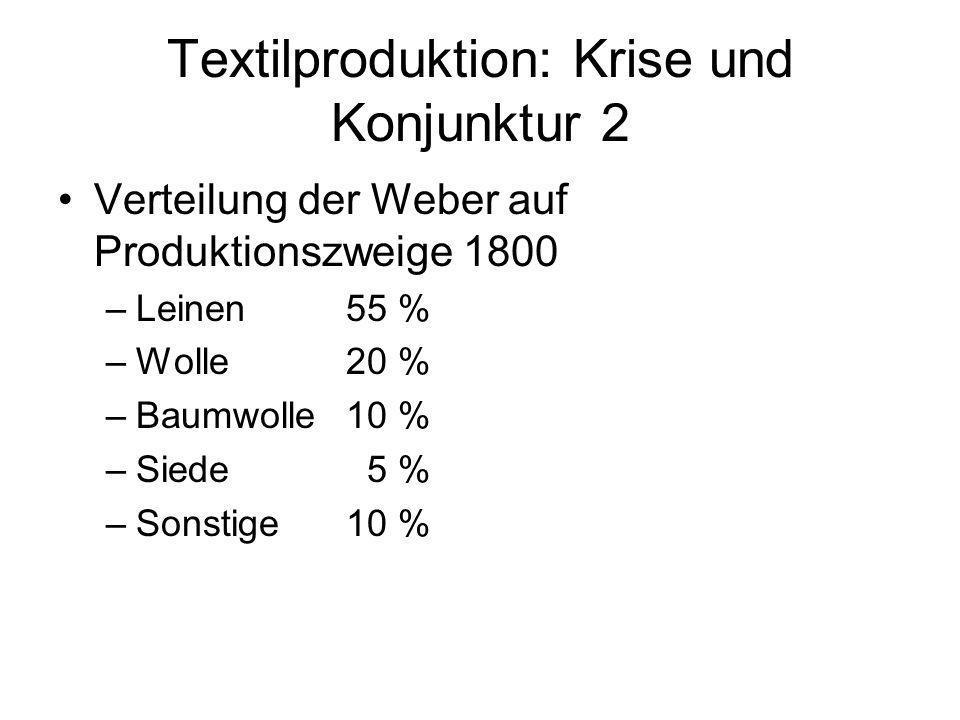 Textilproduktion: Krise und Konjunktur 2