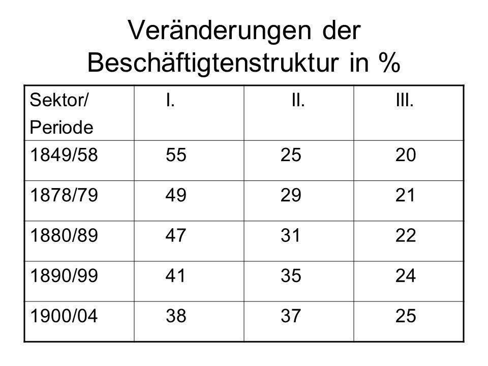 Veränderungen der Beschäftigtenstruktur in %