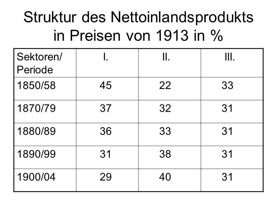 Struktur des Nettoinlandsprodukts in Preisen von 1913 in %