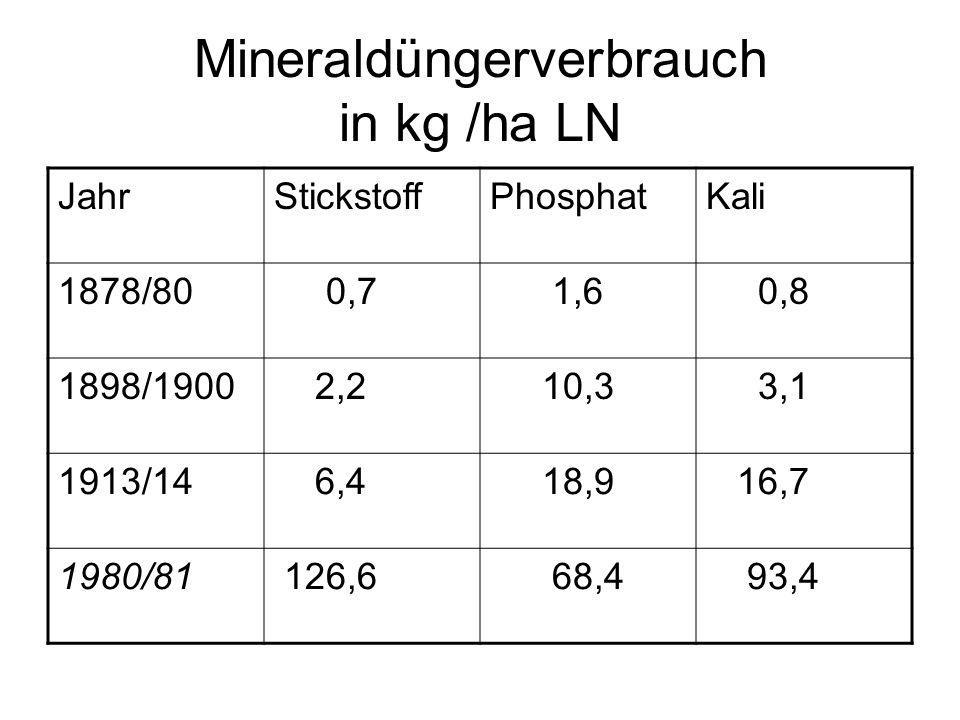 Mineraldüngerverbrauch in kg /ha LN