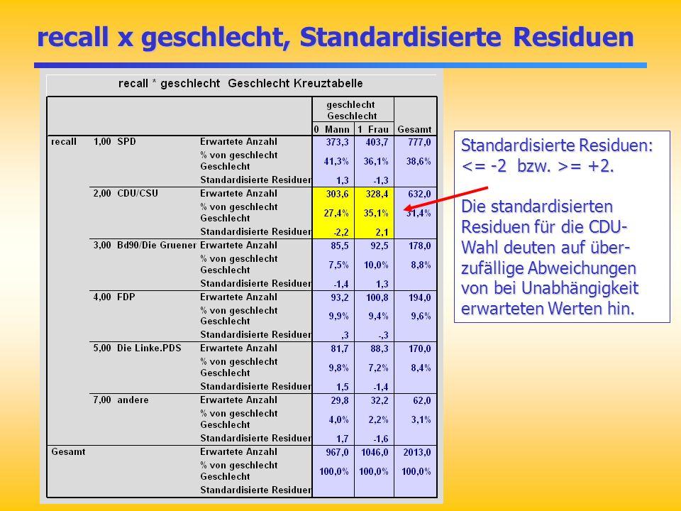recall x geschlecht, Standardisierte Residuen