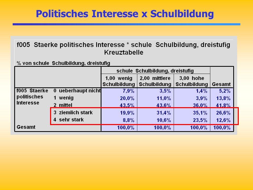 Politisches Interesse x Schulbildung