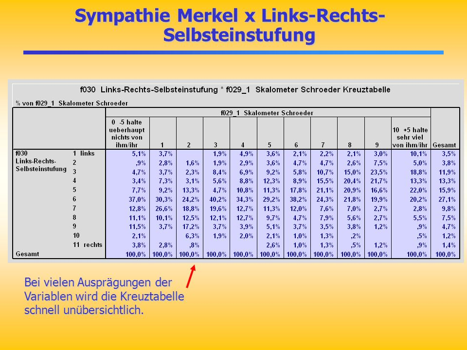 Sympathie Merkel x Links-Rechts-Selbsteinstufung