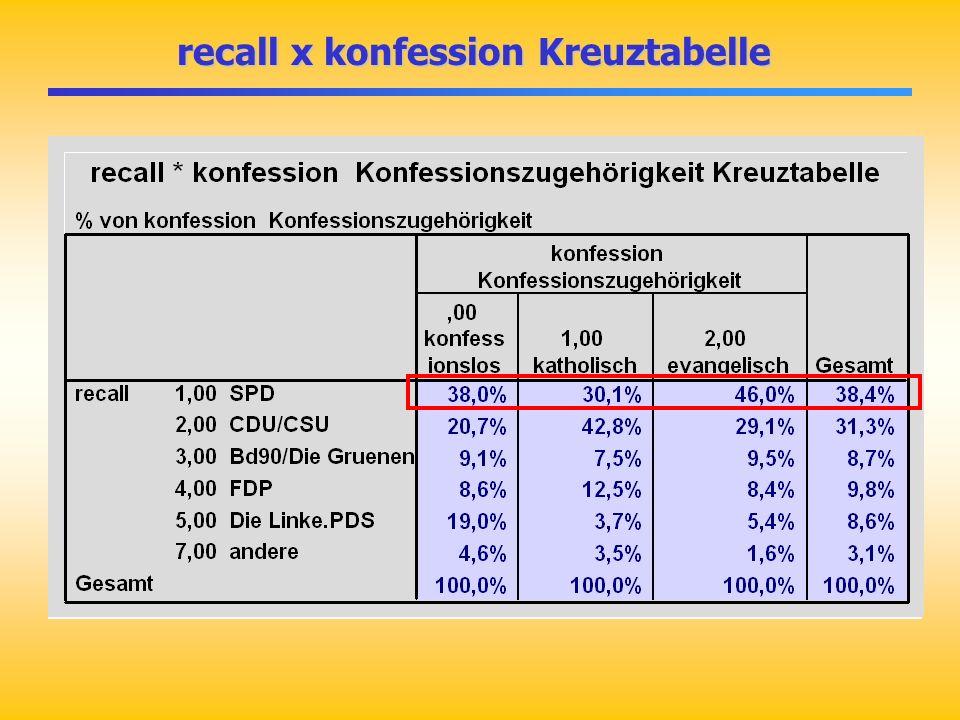 recall x konfession Kreuztabelle
