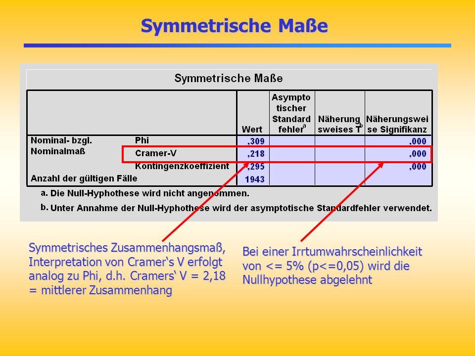 Symmetrische Maße