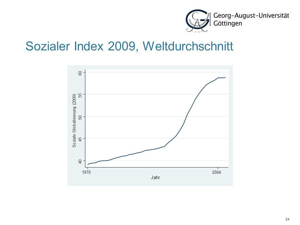 Sozialer Index 2009, Weltdurchschnitt