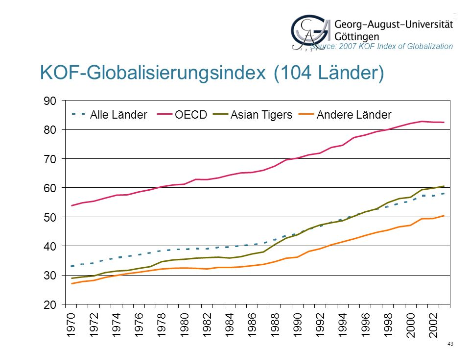 KOF-Globalisierungsindex (104 Länder)