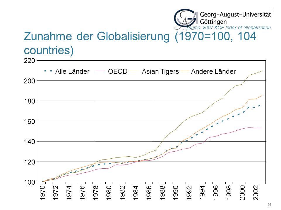 Zunahme der Globalisierung (1970=100, 104 countries)