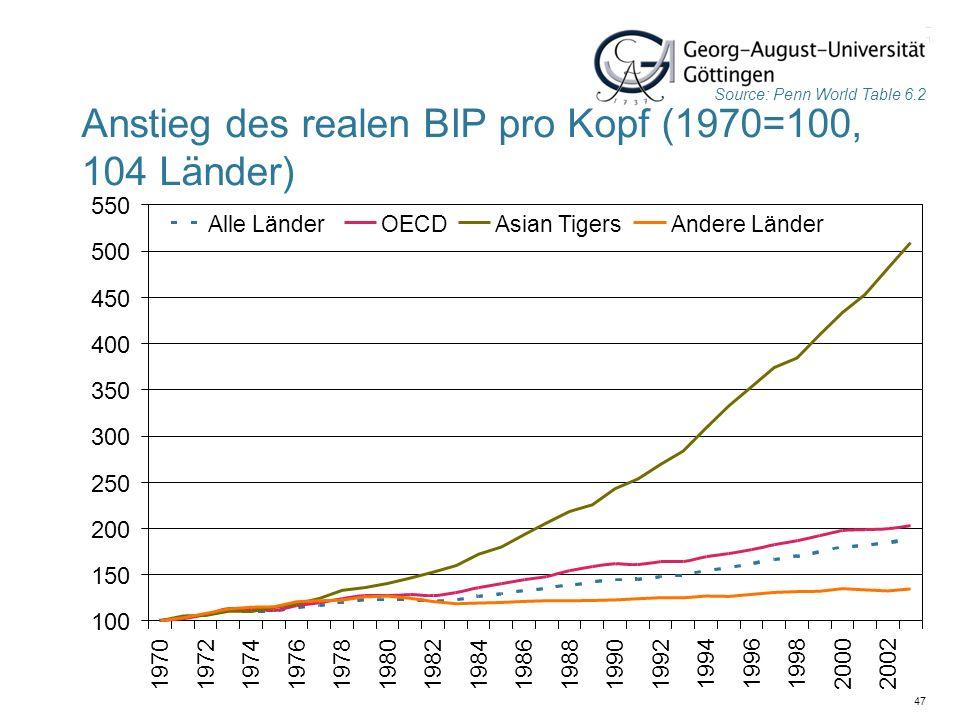 Anstieg des realen BIP pro Kopf (1970=100, 104 Länder)
