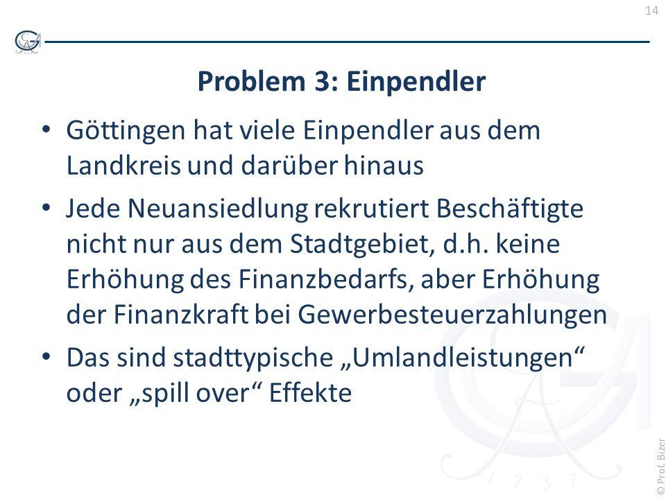 Problem 3: Einpendler Göttingen hat viele Einpendler aus dem Landkreis und darüber hinaus.