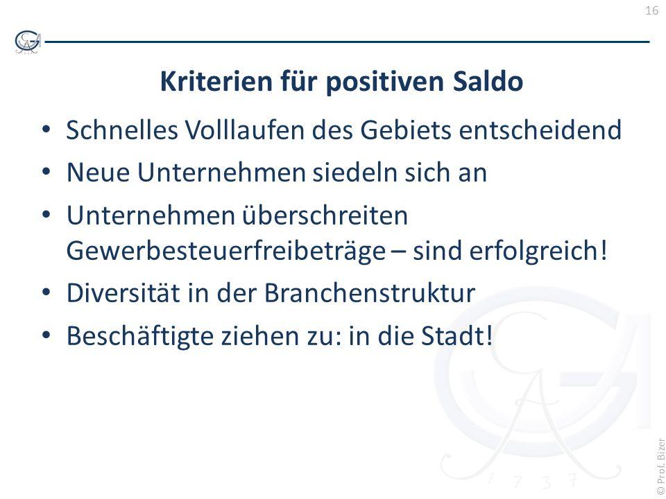 Kriterien für positiven Saldo