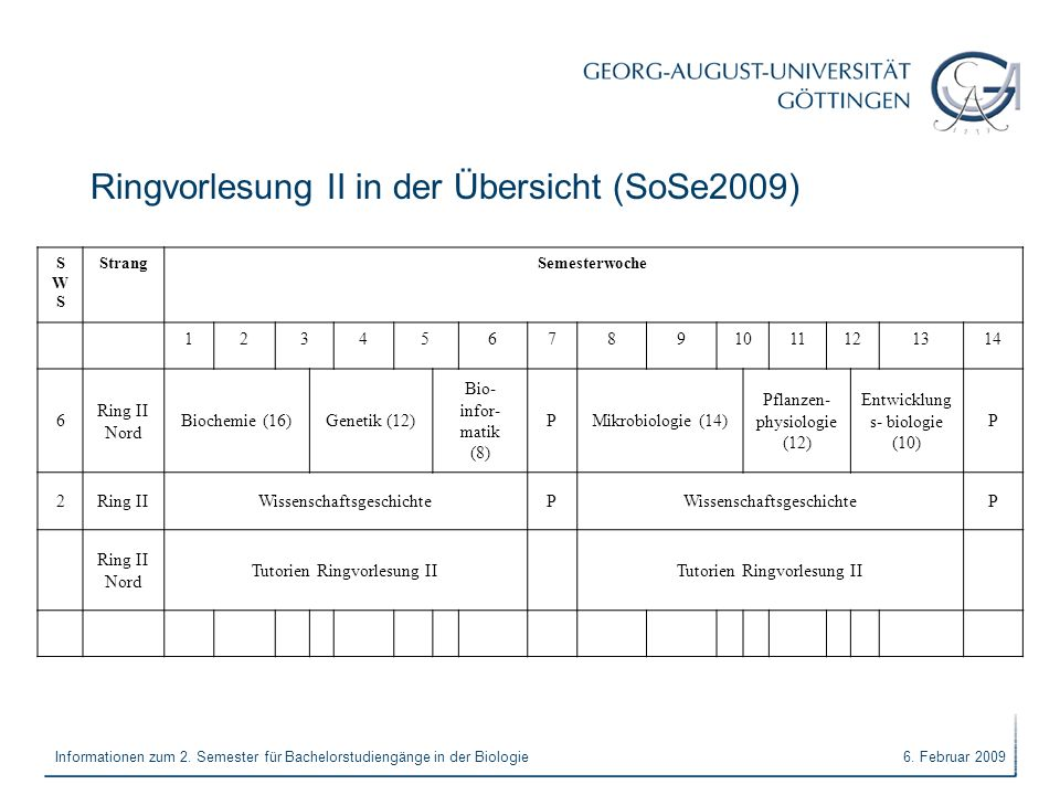 Ringvorlesung II in der Übersicht (SoSe2009)