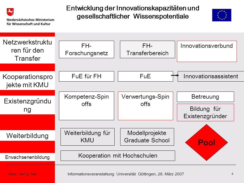Strukturfonds 2007 bis 2013 Entwicklung der Innovationskapazitäten und gesellschaftlicher Wissenspotentiale.