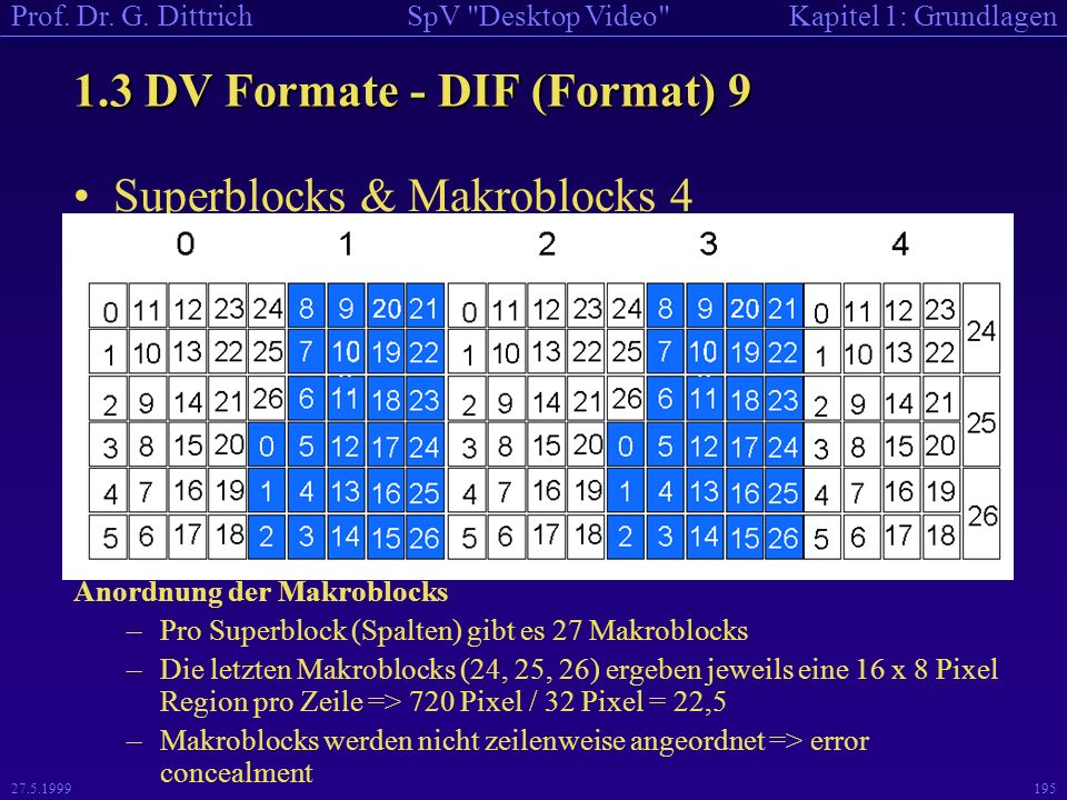 1.3 DV Formate - DIF (Format) 9