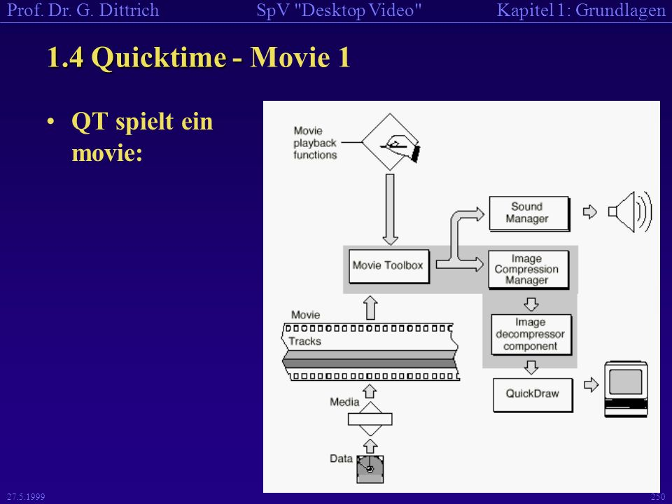 1.4 Quicktime - Movie 1 QT spielt ein movie: 27.5.1999